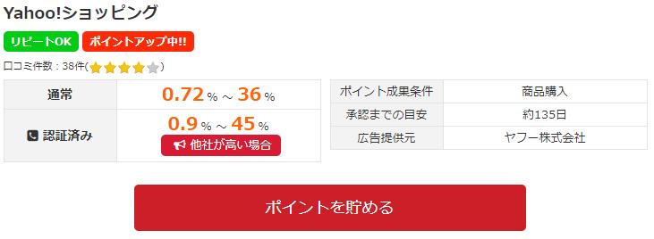 Yahoo!ショッピングポイント