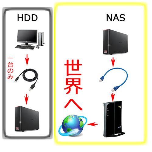 ネットワークNAS仕組み