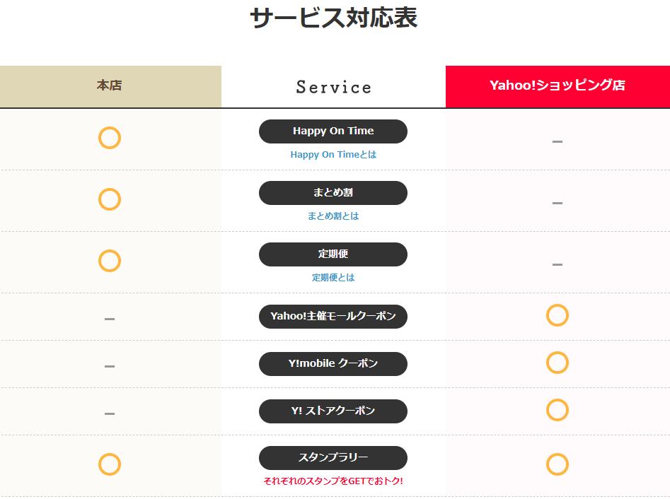 サービス対応表