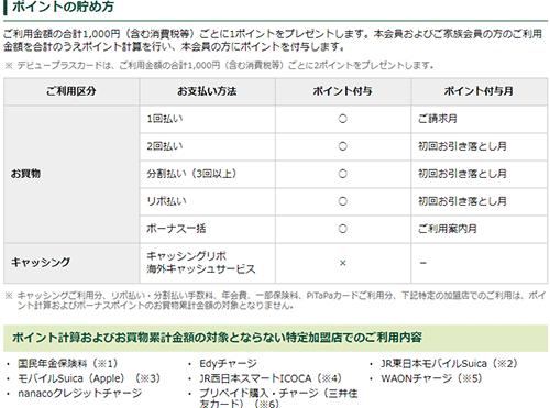 三井住友カードポイント付与ルール
