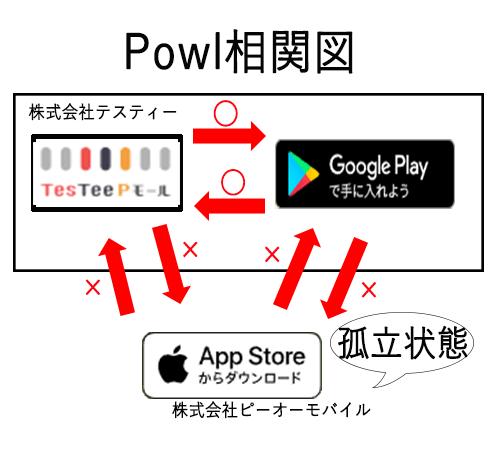 Powl相関図