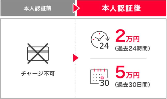 Yahoo!JAPANカードからチャージ