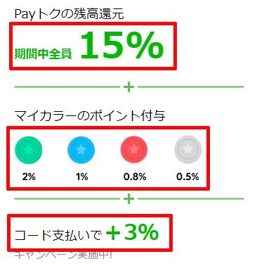 Payトク還元率