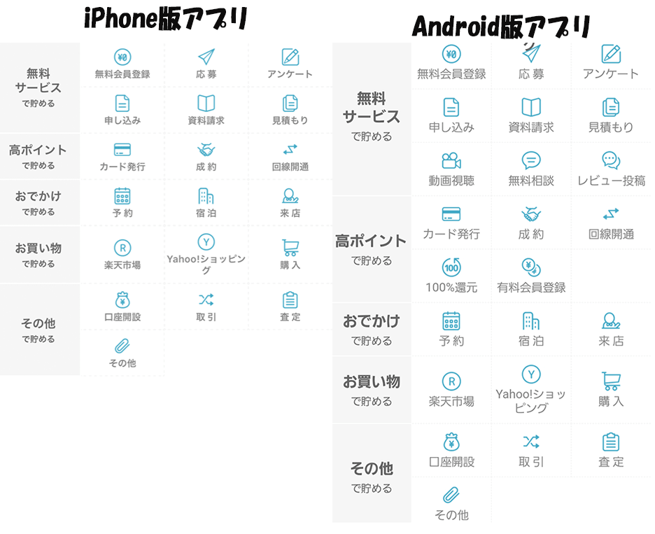 iPhoneとAndroidアプリ違い