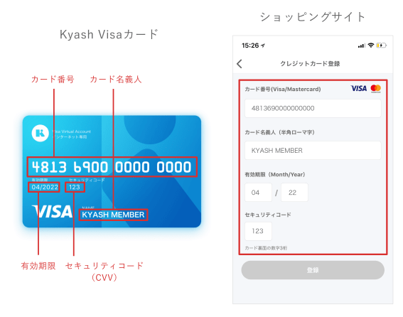 Kyash名義人