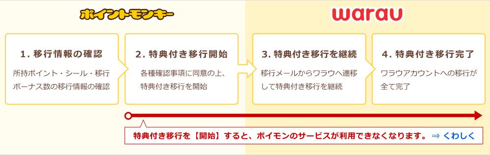 特典付き移行の手順