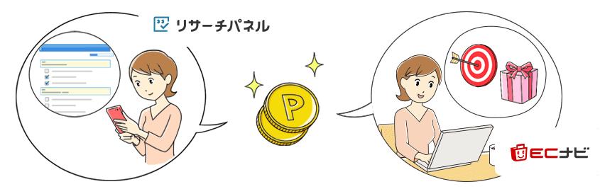 リサーチパネル