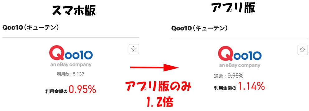 アプリポイント還元1.2倍