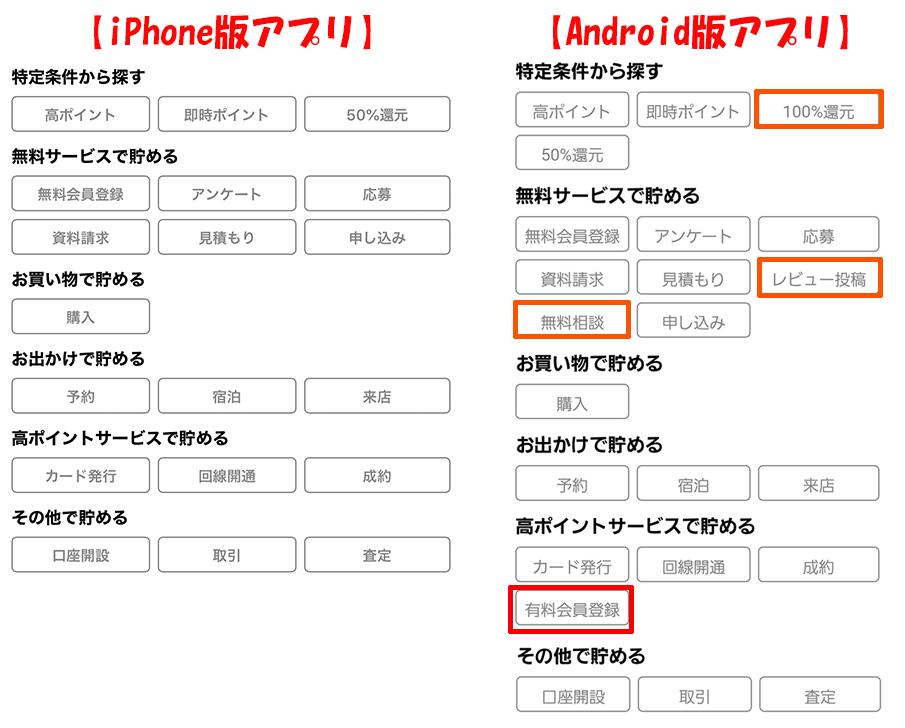 Android版iPhone版違い