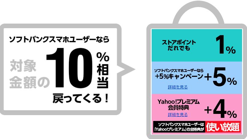 ソフトバンクユーザー10%