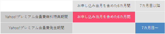 Yahoo!プレミアム無料期間