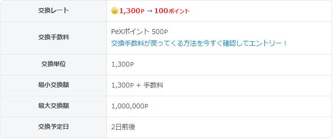 PeX楽天ポイント交換レート
