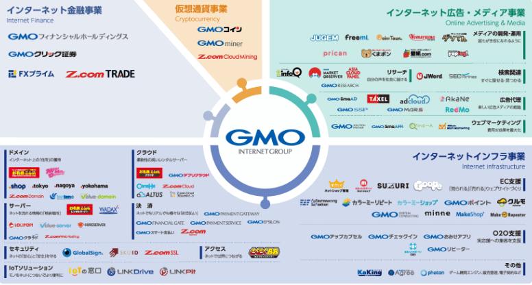 GMOグループ図