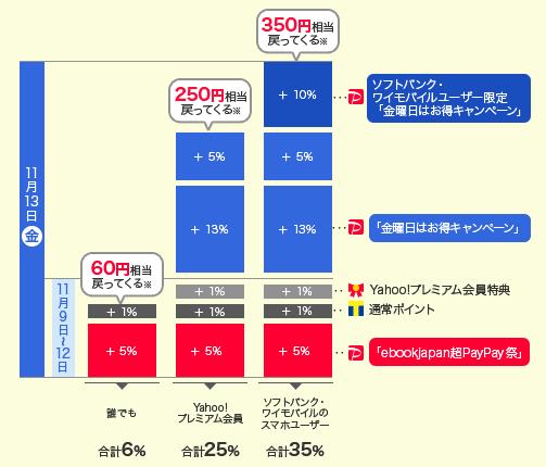 ebookjapan還元率比較