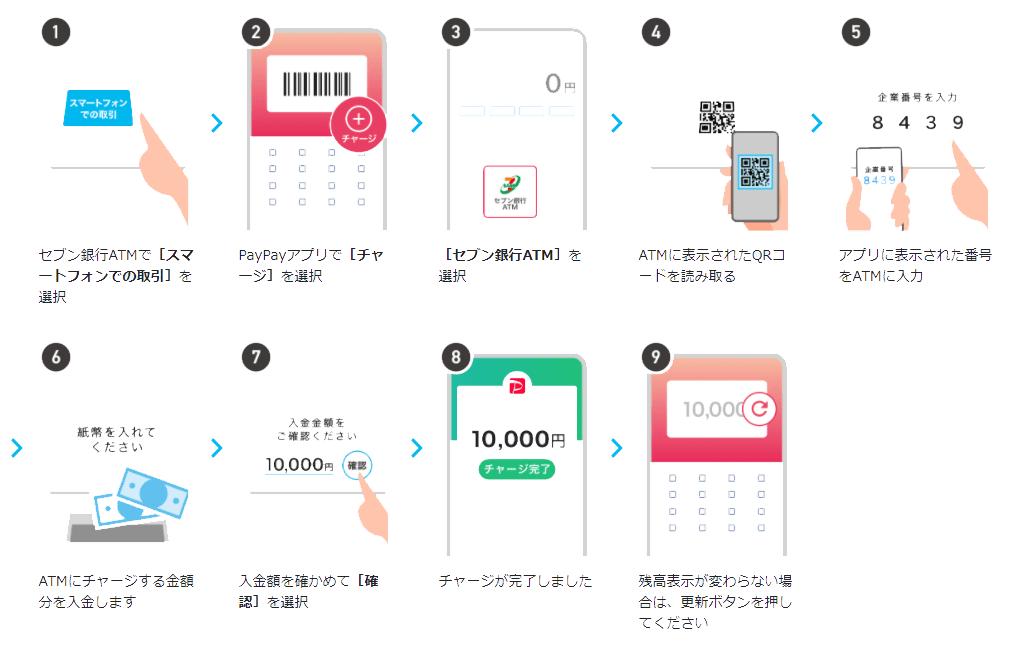 セブン銀行ATMチャージ