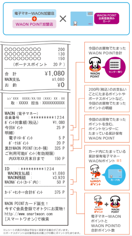 WAONPOINT会員登録済み