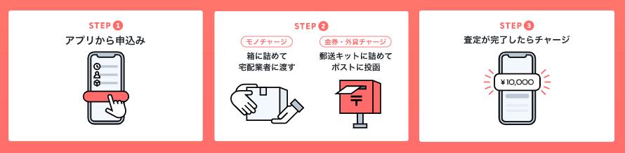 3ステップで簡単チャージ