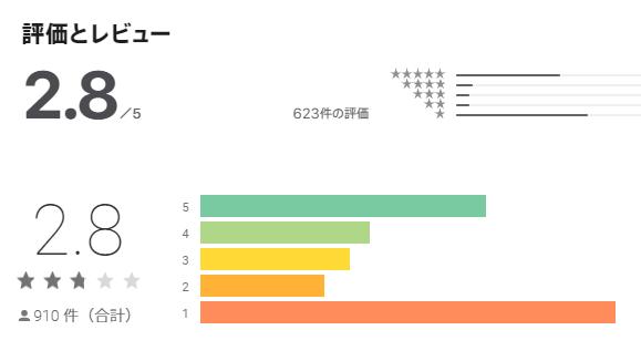 アプリ評価